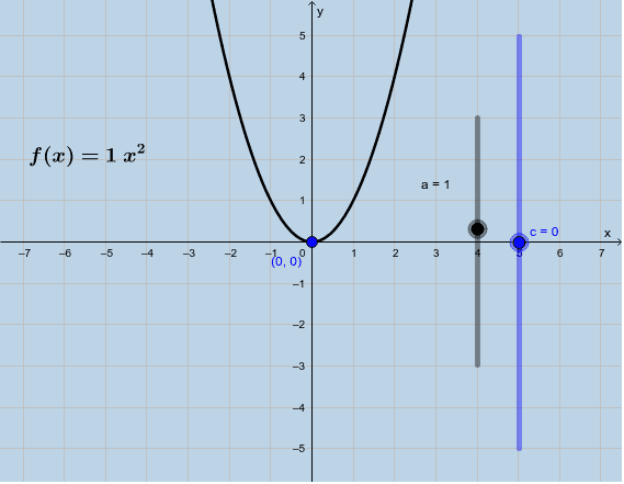 The constant 'c' in a quadratic equation Press Enter to start activity