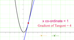 Finding the gradient function on a tablet device