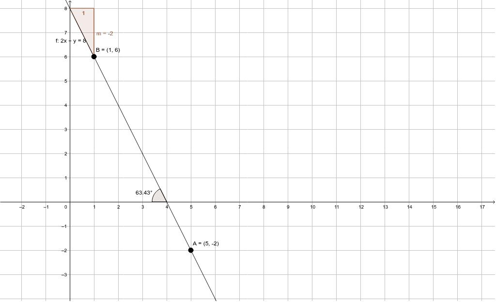 Una recta de pendiente es -2, pasa por el punto A (5, -2), la abscisa del otro punto de la recta es 1, ¿Cual es la abscisa? Hallar su ordenada.