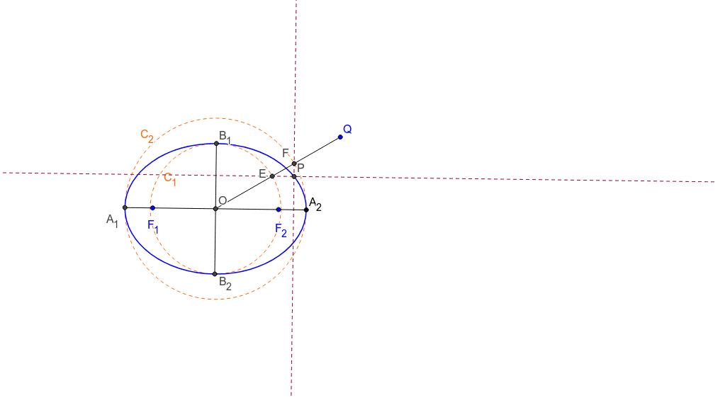 gire o segmento OQ e perceba que o ponto P descreverá uma elipse