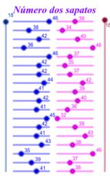 Diagrama de extremos e quartis