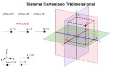 Sistema de Coordenadas Cartesianas Tridimensional