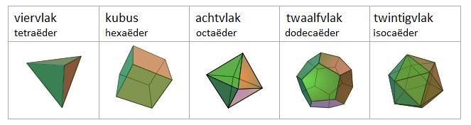Het viervlak, het achtvlak en het twintigvlak zijn opgebouwd uit gelijkzijdige driehoeken. <br> De kubus heeft vierkanten als zijvlakken en het twaalfvlak regelmatige vijfhoeken.