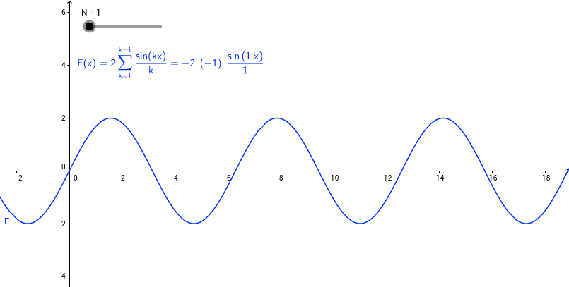 Fourier series of Sawtooth Function