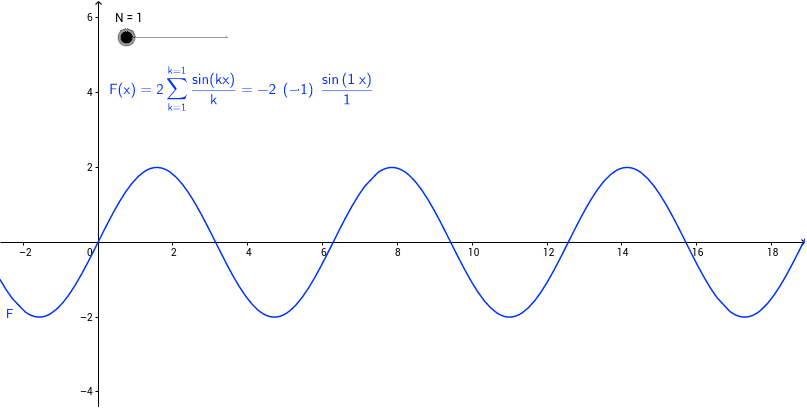 Fourier series of Sawtooth Function – GeoGebra