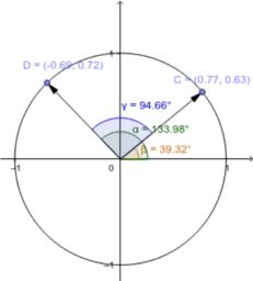 Demostració del cosinus de la resta de dos angles
