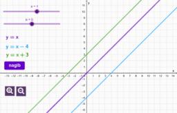 Nagib grafa linearne funkcije