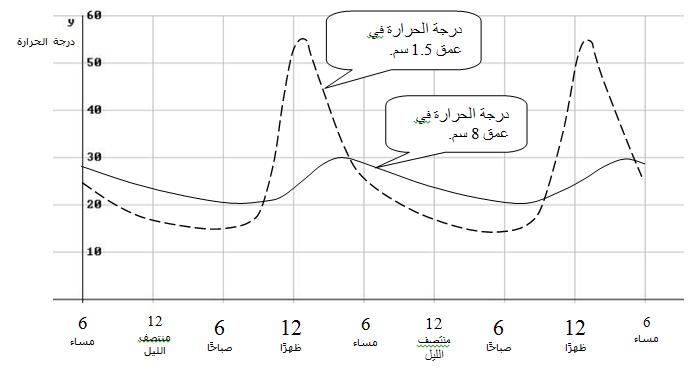 يصف الخطان البيانيان التاليان درجة الحرارة تحت سطح الأرض في العمقين 1.5 سم  وَ 8 سم ، في يومين من أيام  الصيف في القدس.