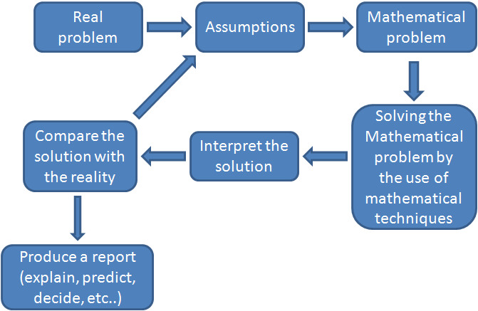 Cycle of modeling by Blum