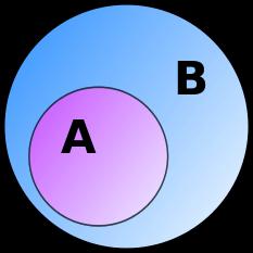 (mynd 1) Hlutmengið A inní menginu B, táknað með vennmynd
