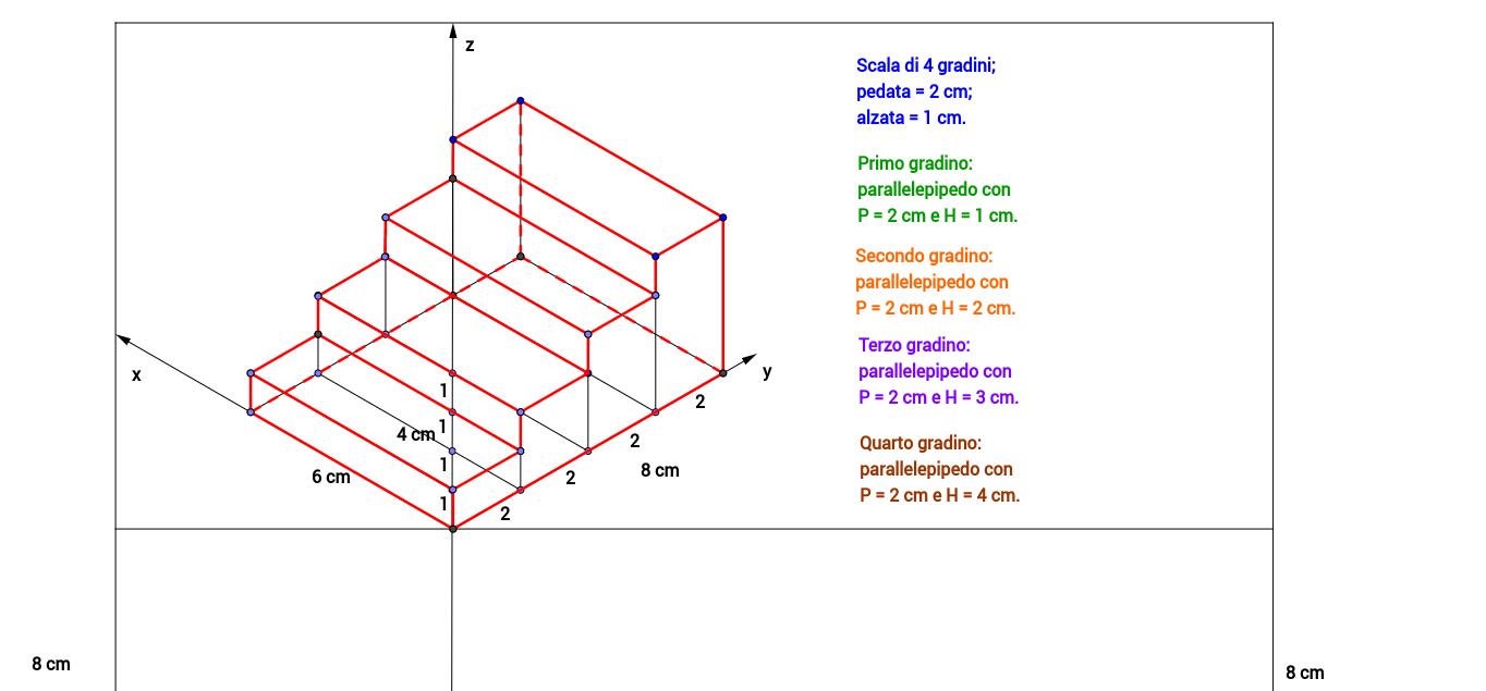 Altezza Gradini Scala assonometria isometrica - scala – geogebra