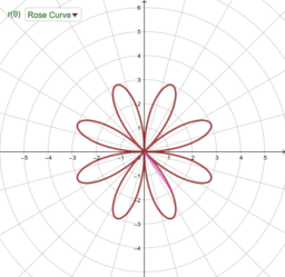 Polar graph with rectangular graph