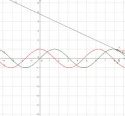 Primera Versión: Punto sobre la gráfica de la función