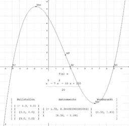 Generierte Kurvendiskussion kontrollieren
