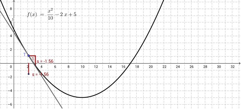 Κλίση εφαπτομένης - παράγωγος συνάρτηση 1