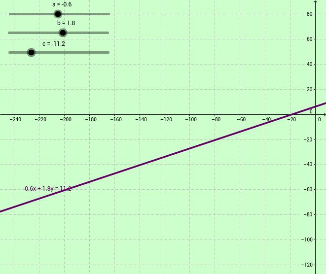 Equazione generale della retta