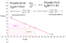 Total Revenue and Price Elasticity of Demand
