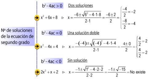Formúla General Para Ecuaciones Cuadráticas Geogebra