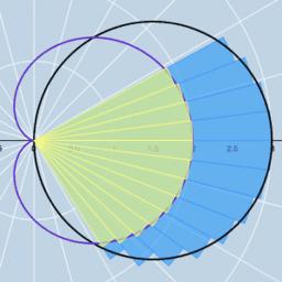 Polar Coordinates (Calculus 2)