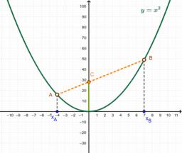 Experimentant amb la funció quadràtica (dem)