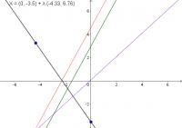 Läraktivitet undersök funktioner med Geogebra