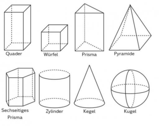 Geometrische Körper Geogebra