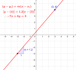 Equation of a line: two points