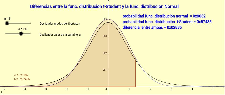 Utilice los deslizadores para modificar los grados de libertad de la distribución t-Student, n, y para modificar el valor de la variable, a Presiona Intro para comenzar la actividad