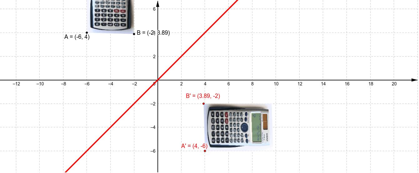 y=x تناظر حول محور
