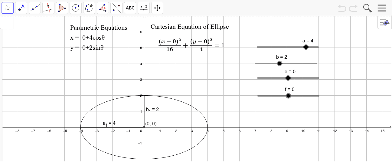 Ellipse Equations - Cartesian and Parametric