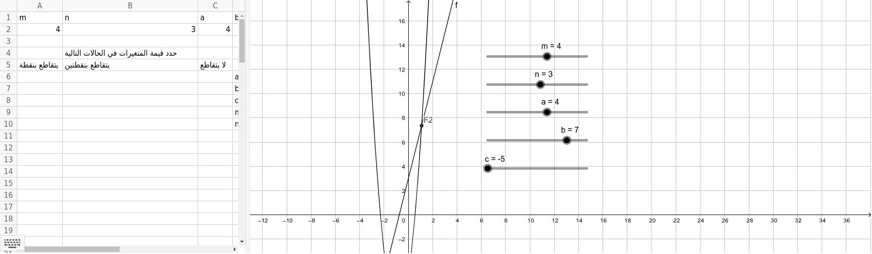 تقاطع دالة خطية مع دالة تربيعية