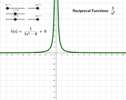 Reciprocal Function f(x) = 1/x²