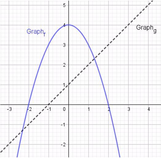 4. Die Abbildung zeigt die Graphen der beiden Funktionen f und g.