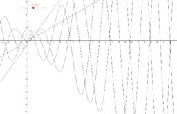 Trigonometrikus függvények deriváltja