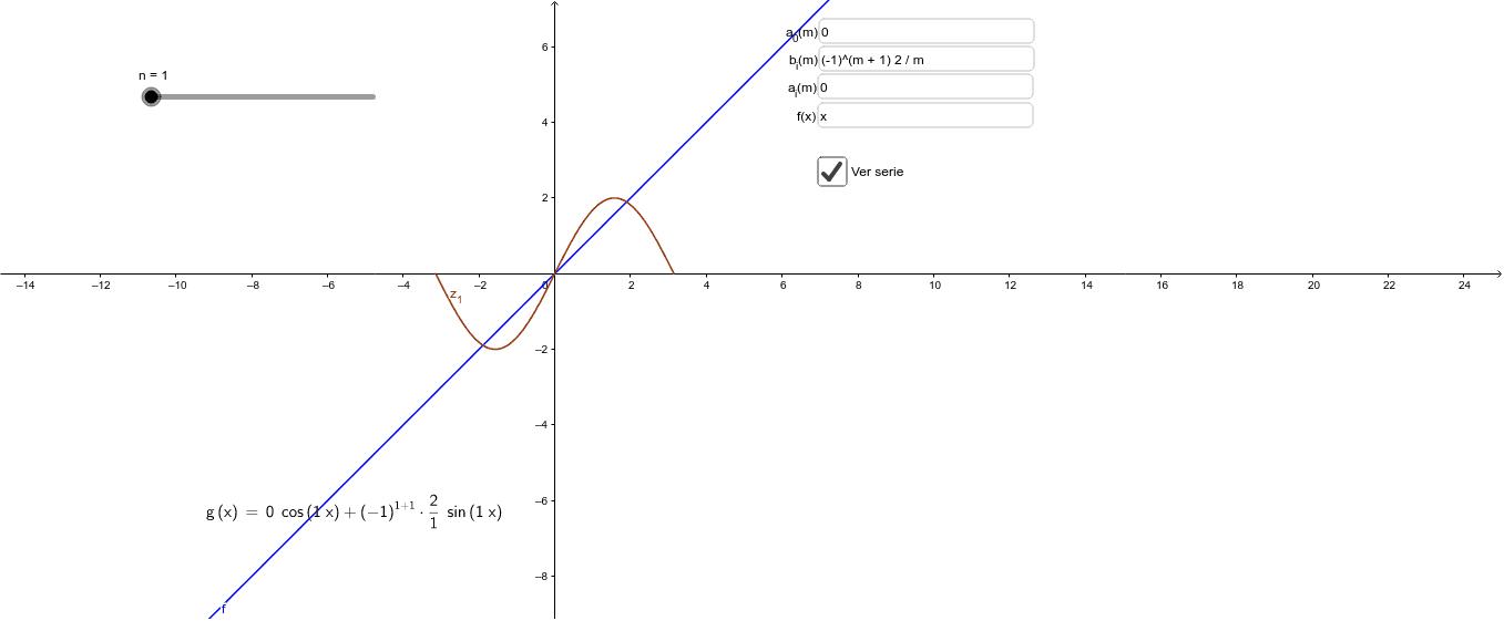 Fourier  Presiona Intro para comenzar la actividad