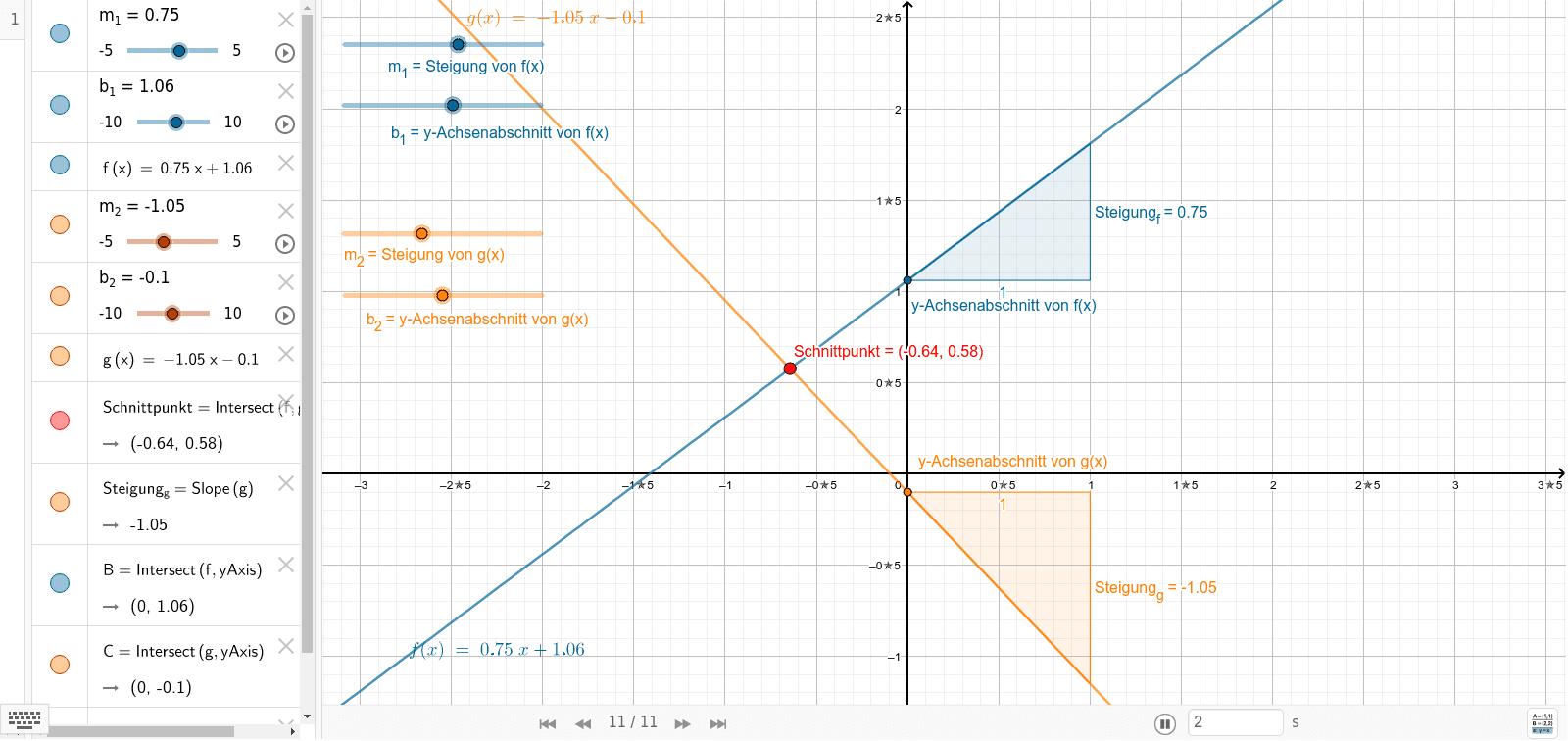 GeoGebra-Beispiel zum Schnittpunkt S zweier veränderlicher Geraden f und g. Press Enter to start activity