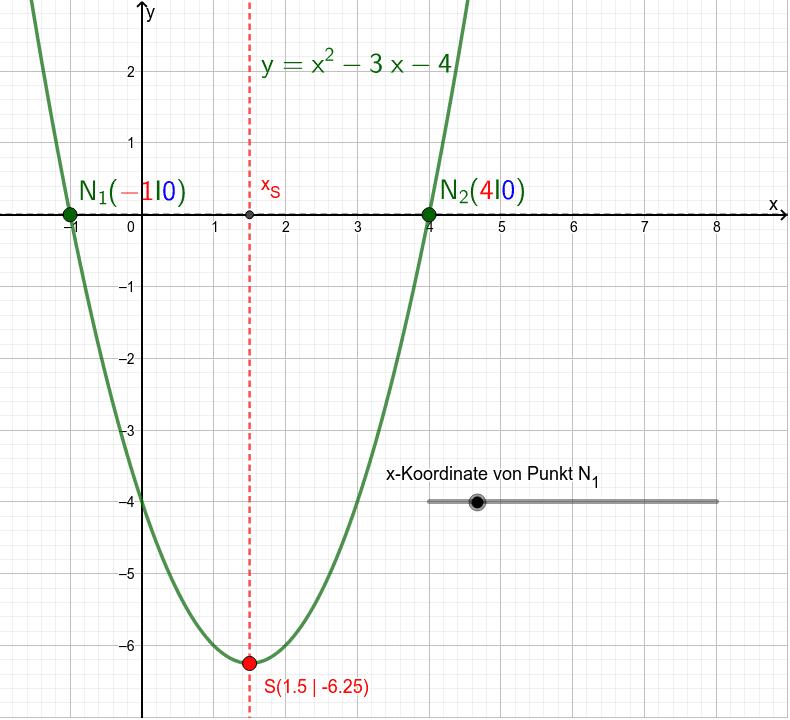 Scheitelpunkt über Nullstellen berechnen Drücke die Eingabetaste um die Aktivität zu starten
