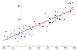 LSSG1718 #06 Probabilitat i Estadística >> Dues variables