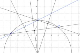 Circumferència circunscrita donats tres punts.