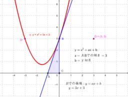 y=x^2+ax+b