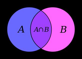 (mynd3) Sniðmengið [img]https://wikimedia.org/api/rest_v1/media/math/render/svg/bb27b38cf9eac6060e67b61f66cd9beec5067f81[/img], táknað með vennmynd