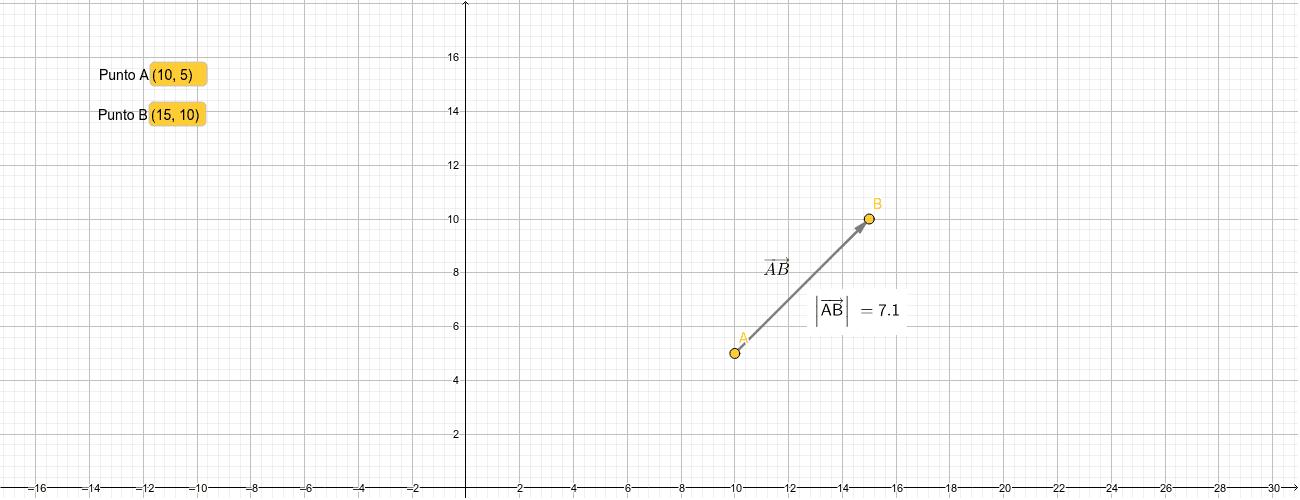 ACTIVIDAD 3. Dibuja un vector nulo modificando el Punto A y el Punto B. Presiona Intro para comenzar la actividad