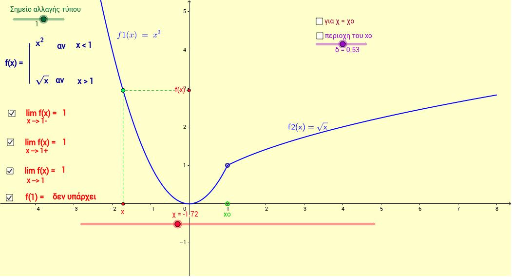 Όριο στο χ0 ( Μιά εφαρμογή geogebra για την κατανόηση της έννοιας του ορίου )
