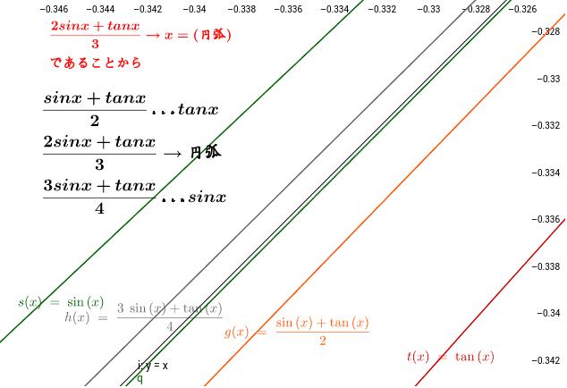 拡大縮小をしてみよう。(2sinx+tanx)はy=xに近づく。他の場合は何にか近づくのだろうか?