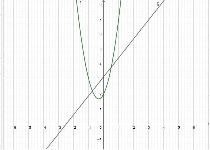 Die Gerade schneidet den Graph f in zwei Punkten. Verschiebe die Gerade g so, dass g eine Tangente von f ist. Drücke die Eingabetaste um die Aktivität zu starten