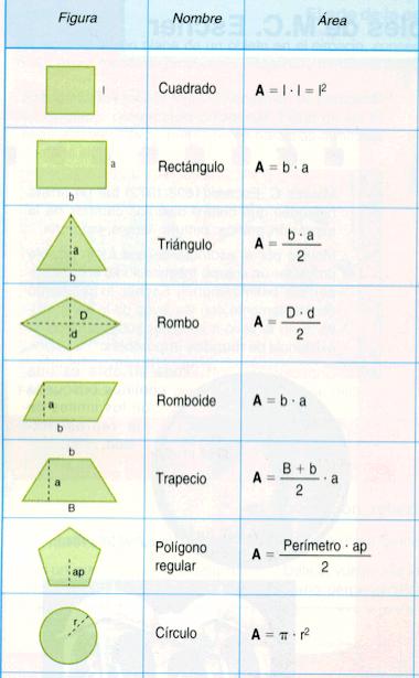 En las siguientes imágenes se puede ver las formulas para hallar el área respectiva a cada uno de los polígonos regulares e irregulares