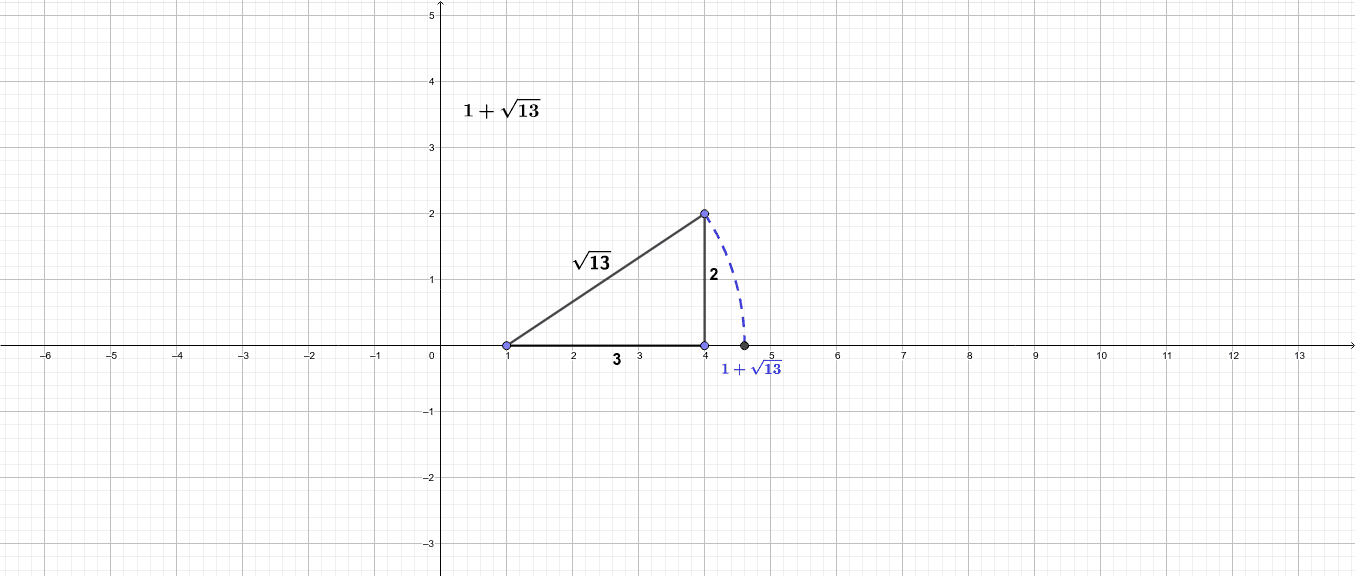 Arrastra los vértices para poder representar distintos valores reales en la recta real