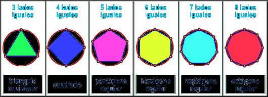 Clasificación de los polígonos regulares