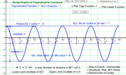 Study Graphs of Trigonometric Functions