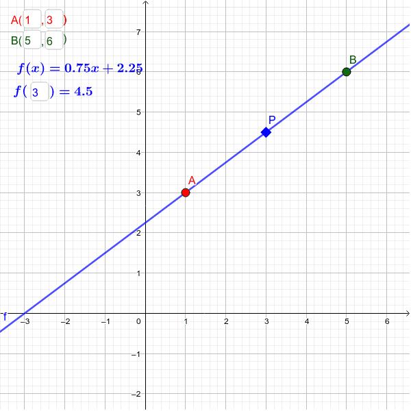 Inserte las coordenadas de los puntos A y B y el applet calculará la ecuación lineal correspondiente. Puede insertar el valor de f(x) para obtener el valor de la interpolación.